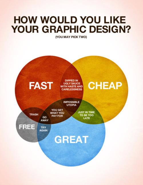 Come Vorresti Il Tuo Progetto?
